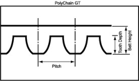 PolyChain GT Timing Belt Tooth Profile