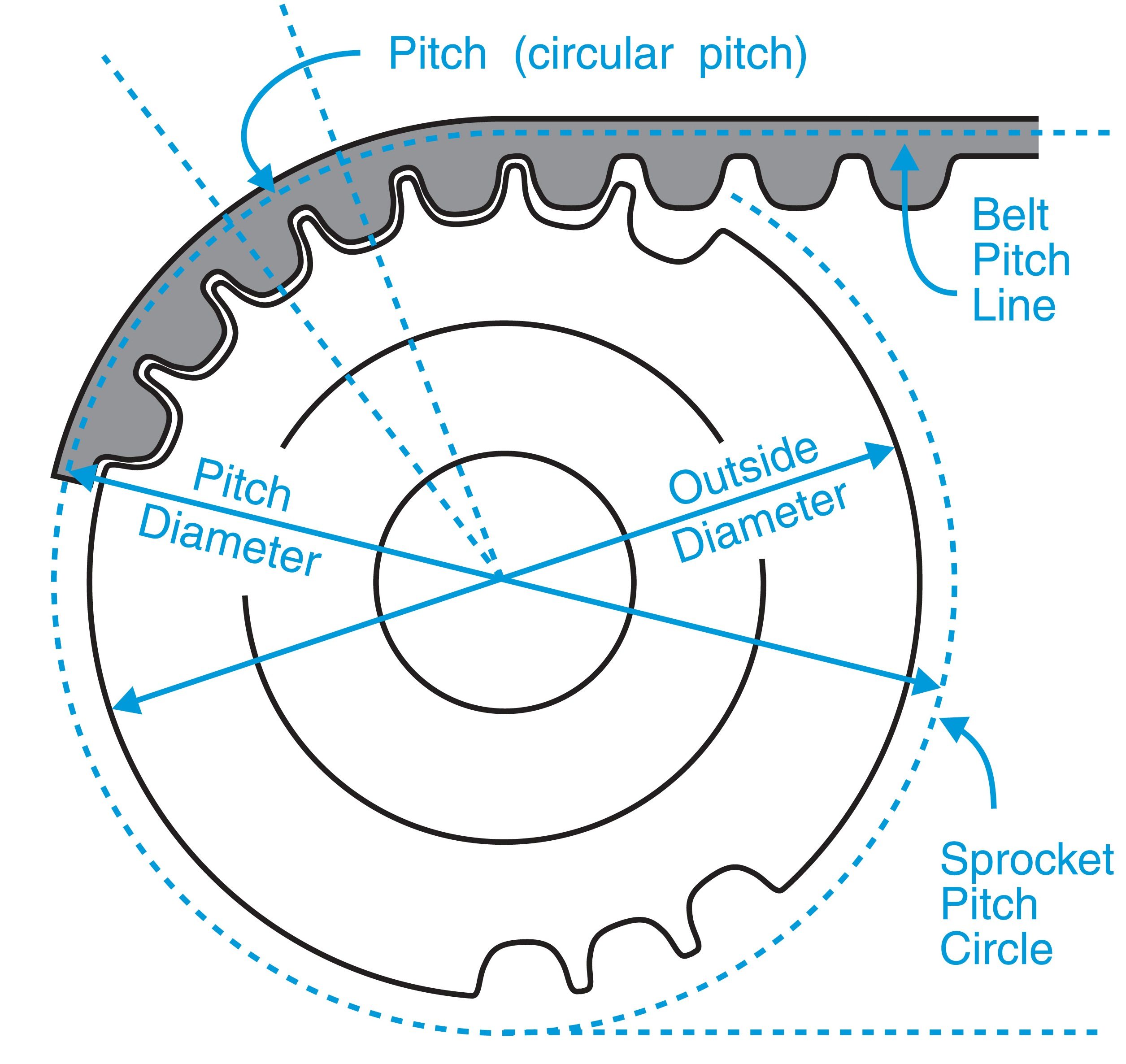 Timing Belt Pulley Pitch Diameter & Outside Diameter Charts