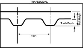 Trapezoidal Timing Belt Tooth Profile