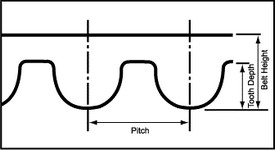 Timing Belt Tooth Profile & Pitch